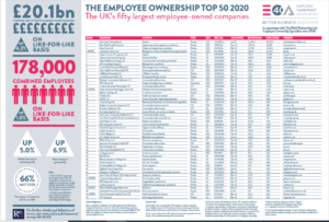 Image of Top 50 Employee Owned Businesses table
