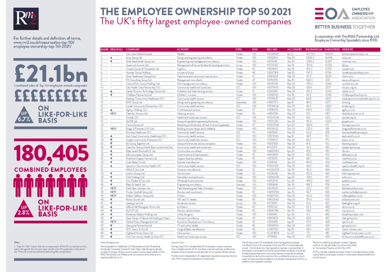 EO Top 50
